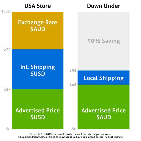 price-comparison-2019